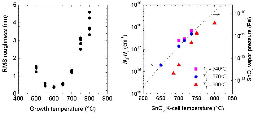 図2 表面粗さと成長温度の関係、および、キャリア濃度とドーパント原料セル温度の関係