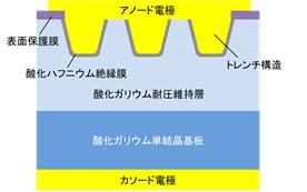 図1 酸化ガリウムトレンチ型ショットキーバリアダイオードの断面模式図