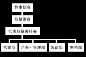 株式会社ノベルクリスタルテクノロジー組織図